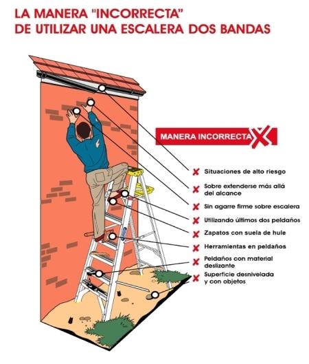 Uso Incorrecto de usar la escalera