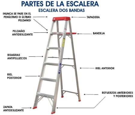 Partes de una Escalera Tipo Tijera